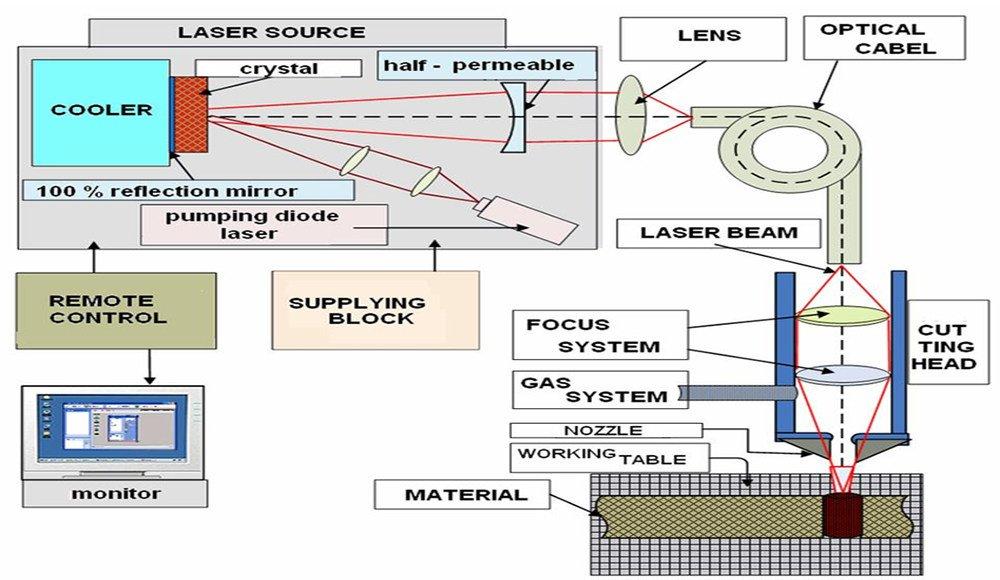 Work Principle of Laser Cutting Machine