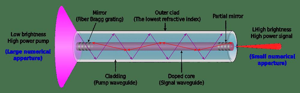 diagram of high-power laser cutting